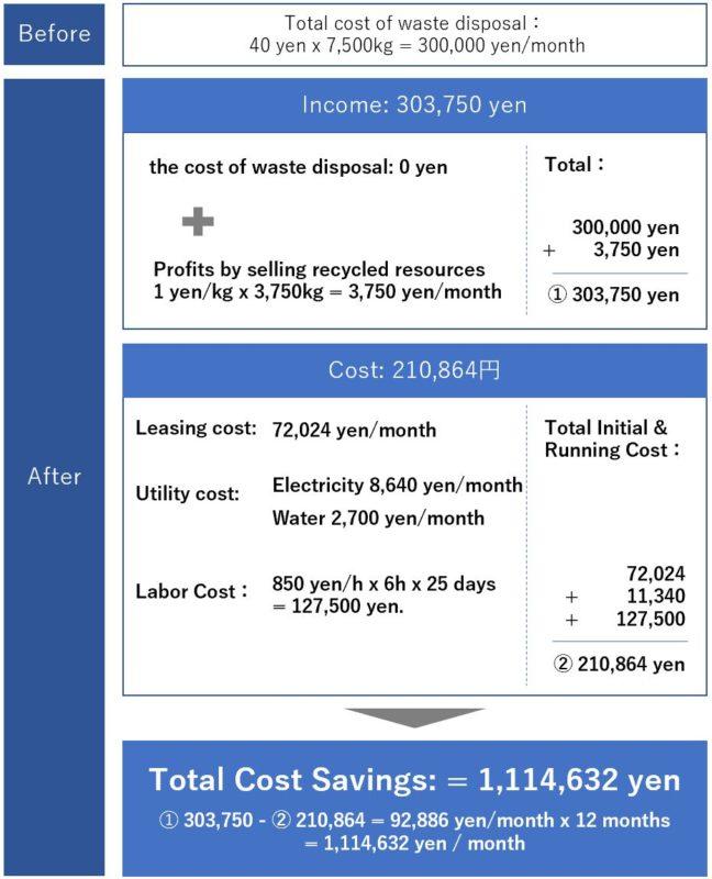 cost saving chart